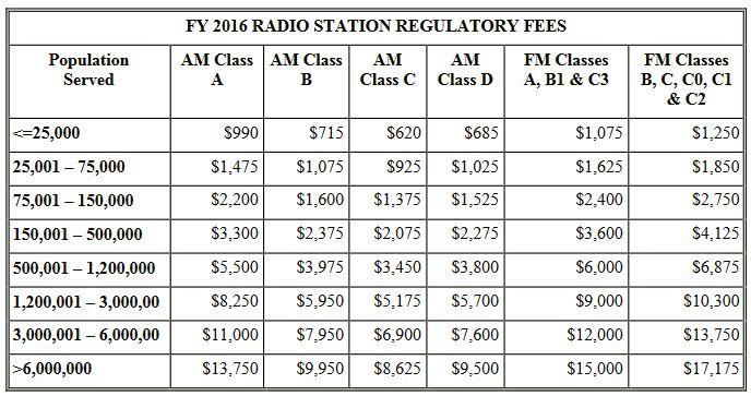 2016 final radio reg fees.2016.09.02
